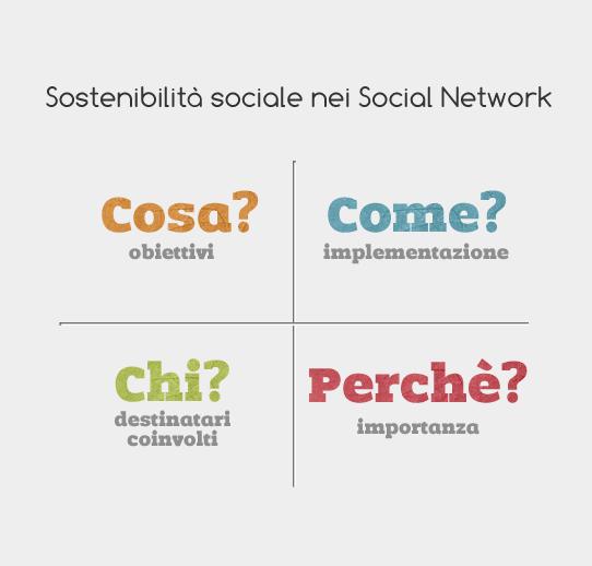 sostenibilita_social_media_webinfermento